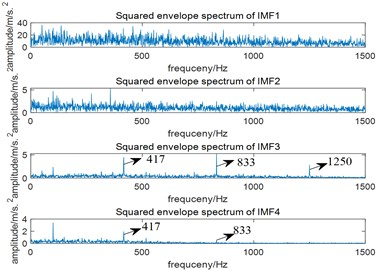 Results of EMD: a) the time domain waveform of the first four IMFs;  b) the squared envelope spectrum of the first four IMFs