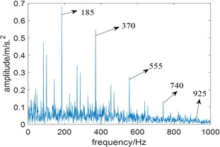 The squared envelope spectrum of the filtered signal at different bandwidth:  a) the bandwidth 980 Hz, b) the bandwidth 680 Hz