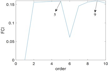 Results of the proposed method: a) the curve of FCI; b) cross-correlation spectrum
