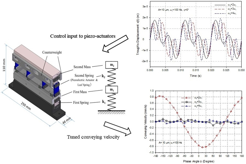 A two-way linear piezoelectric vibratory conveyor actuated by a composite sinusoidal voltage input