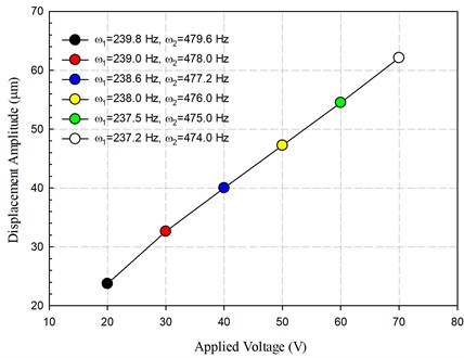The measured displacement amplitude at the trough  with the raise in control voltage applied to the piezoelectric actuators