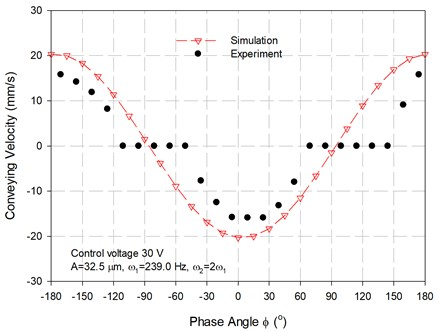 The change in conveying velocities of the proposed vibratory feeder with respect  to the phase angle ϕ activated at control voltage of 30 V and ω1=239.0 Hz, ω2= 478.0 Hz