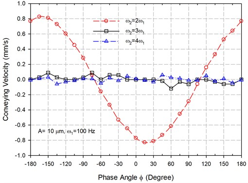 The calculated output displacements of the conveyed part under input displacement functions  with A=10 m, ω1=100 Hz, ω2=nω1, G=1.0 and different phase angles