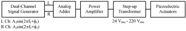 The schematic diagram of the electrical driving circuit  for the piezoelectric actuators used in this vibratory feeder