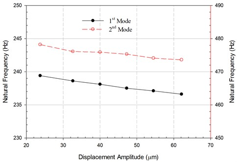 The change in resonance frequencies of the vibratory feeder  with the displacement amplitude of excitation measured at the trough
