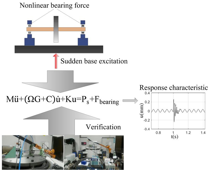 Study on response characteristics of rotor-bearing system under sudden base excitation load