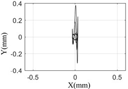 The comparison between simulation and test result under different pulse width