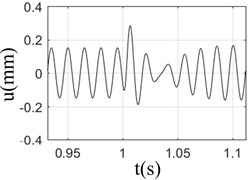 Response of rotor-bearing system with sudden high energy load at different speeds