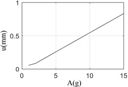 The amplitude of pulse excitation vs displace response