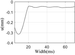 Peak value vs pulse width and valley value vs pulse width