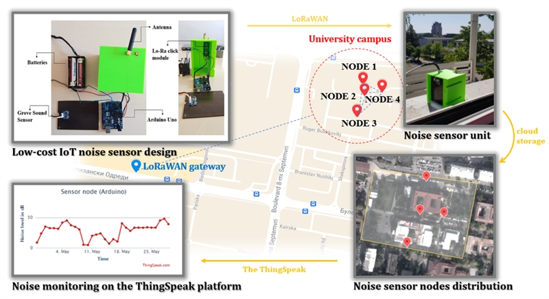 Design of low-cost wireless noise monitoring sensor unit based on IoT concept