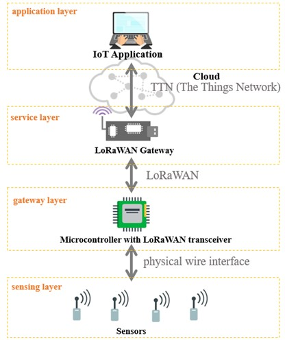 Four main layers of the monitoring system