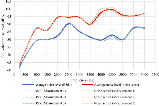 Laboratory calibration results