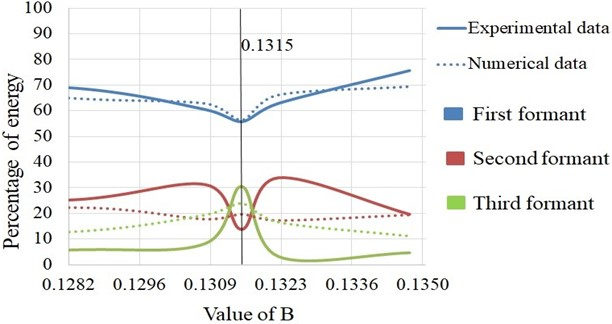Relation between energy distribution in three formants and value of bridge slope (B)