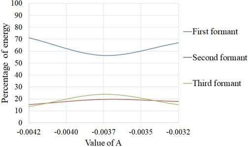 Energy distribution in three formants for different values  of bridge curvature (A), numerical simulation