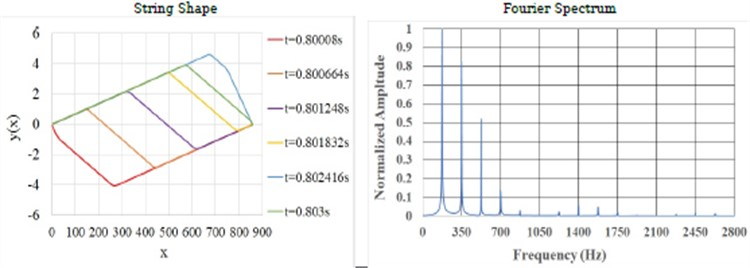 a) String motion and FFT of simple sonometer: FDM simulation b) string motion against veena bridge over one time period, at different times, and corresponding FFT