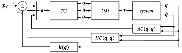 The scheme of the proposed controller