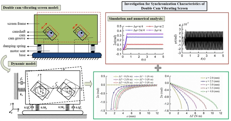 Investigation for synchronization characteristics of double cam vibrating screen