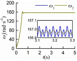 Simulation results of counterclockwise rotation
