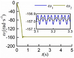 Simulation results of clockwise rotation