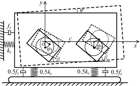 The dynamic model of the double cam vibration system