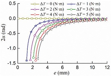 The relationship between the eccentricity e  and the stable phase difference 2α