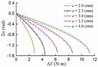 The relationship between the residual torque difference ∆T and the stable phase difference 2α