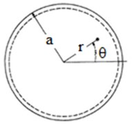 a) Circular plate with the polar coordinates and b) the circular plate with damage
