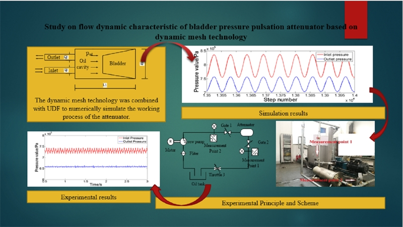 Study on flow dynamic characteristic of bladder pressure pulsation attenuator based on dynamic mesh technology