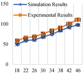 Simulation and experimental results at different frequencies at 0.2× 106Pa