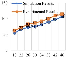 Simulation and experimental results at different frequencies at 0.3×106 Pa
