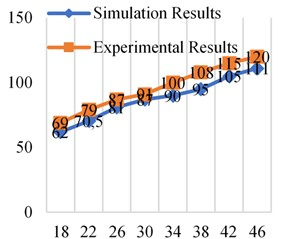 Simulation and experimental results at different frequencies at 0.4×106 Pa