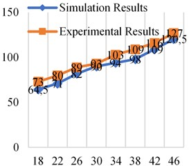 Simulation and experimental results at different frequencies at 0.5×106 Pa
