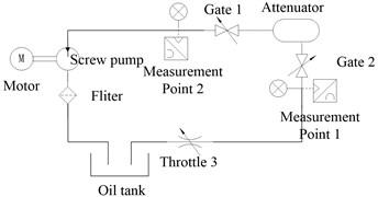 Schematic diagram of attenuator resistance loss experiment