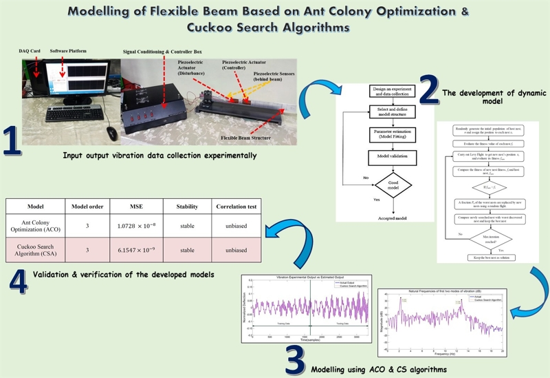 Modelling of flexible beam based on ant colony optimization and cuckoo search algorithms