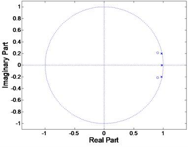 Pole-zero diagram stability  for CSA modelling