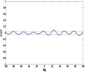 CSA model correlation test: a) auto-correlation, b) cross-correlation