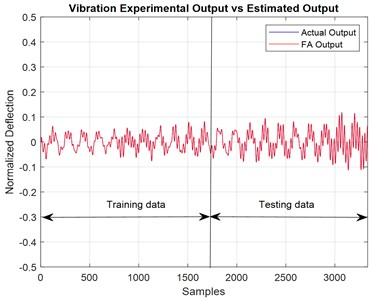 Time domain for actual and predicted  output of the system using ACO modelling