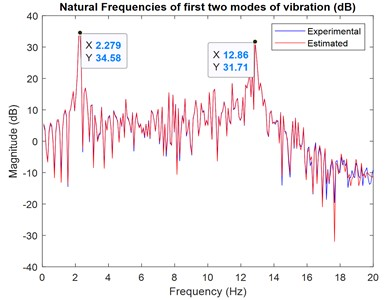 Frequency domain for actual and predicted output of the system using ACO modelling