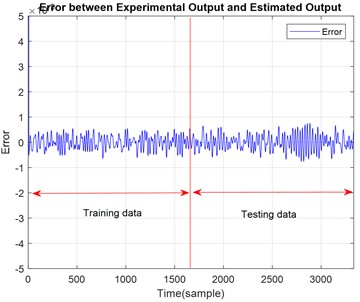 Errors of actual and predicted outputs of the system for ACO modelling