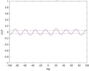 Correlation test for ACO: a) auto correlation, b) cross correlation