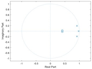 Pole-zero diagram using ACO modelling