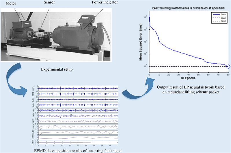 Bearing fault diagnosis method based on EEMD and adaptive redundant lifting scheme packet