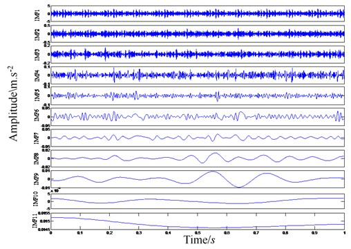 Bearing fault signal EEMD decomposition results