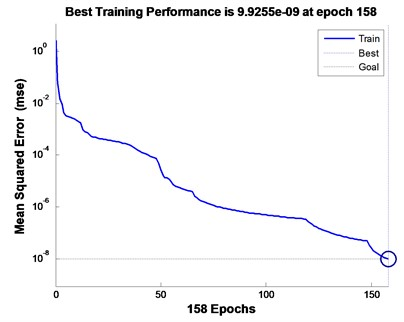 Output result of BP neural network based  on traditional wavelet packet. Elapsed time is 1.519367 seconds