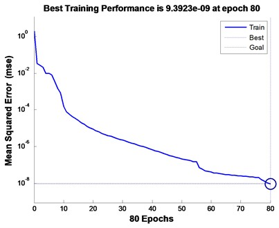 Output result of BP neural network based  on traditional wavelet packet. Elapsed time is 0.911250 seconds
