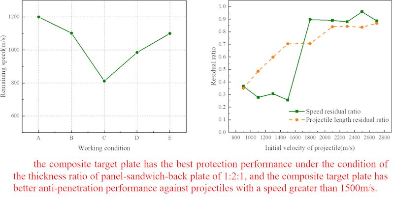 Numerical simulation research on steel/ceramic composite target plate structure against penetration of high-speed projectile