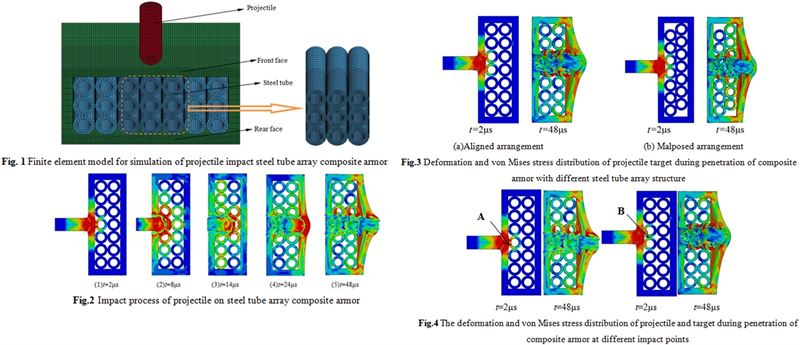 Numerical simulation of steel tube array composite armor structure against rod projectile penetration