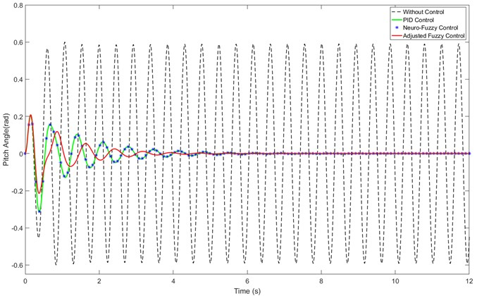 Results of nonlinear aeroelastic system without measurement noise