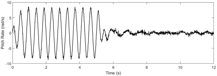 Pitch and pitch rate signals of nonlinear aeroelastic system with measurement noise